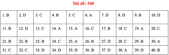 Đề và bài giải môn lịch sử kỳ thi tốt nghiệp THPT 2020 - đủ 24 mã đề - Ảnh 12.