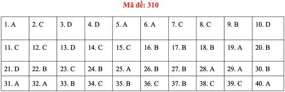 Đề và bài giải môn lịch sử kỳ thi tốt nghiệp THPT 2020 - đủ 24 mã đề - Ảnh 14.