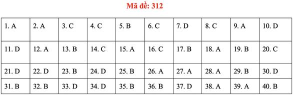 Đề và bài giải môn lịch sử kỳ thi tốt nghiệp THPT 2020 - đủ 24 mã đề - Ảnh 16.