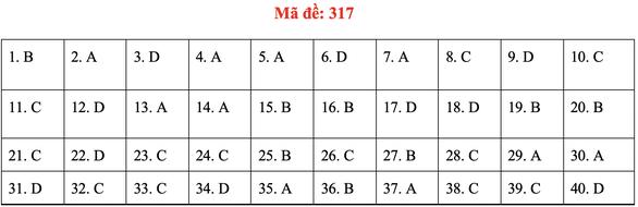 Đề và bài giải môn lịch sử kỳ thi tốt nghiệp THPT 2020 - đủ 24 mã đề - Ảnh 21.
