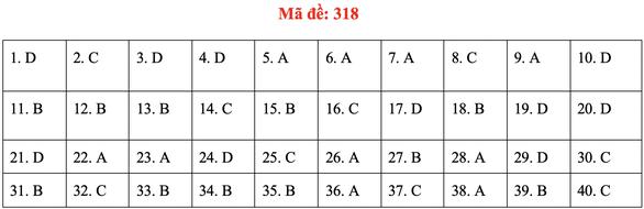 Đề và bài giải môn lịch sử kỳ thi tốt nghiệp THPT 2020 - đủ 24 mã đề - Ảnh 22.