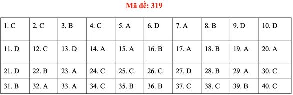 Đề và bài giải môn lịch sử kỳ thi tốt nghiệp THPT 2020 - đủ 24 mã đề - Ảnh 23.