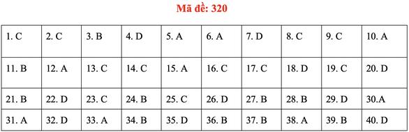 Đề và bài giải môn lịch sử kỳ thi tốt nghiệp THPT 2020 - đủ 24 mã đề - Ảnh 24.