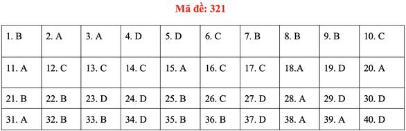 Đề và bài giải môn lịch sử kỳ thi tốt nghiệp THPT 2020 - đủ 24 mã đề - Ảnh 25.