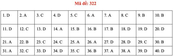 Đề và bài giải môn lịch sử kỳ thi tốt nghiệp THPT 2020 - đủ 24 mã đề - Ảnh 26.