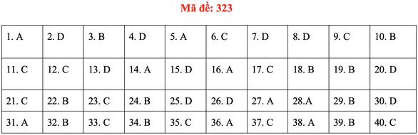 Đề và bài giải môn lịch sử kỳ thi tốt nghiệp THPT 2020 - đủ 24 mã đề - Ảnh 27.