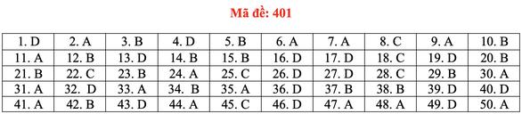 Đề và bài giải tiếng Anh kỳ thi tốt nghiệp THPT 2020 - đủ 24 mã đề - Ảnh 6.