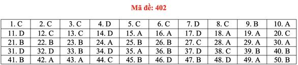 Đề và bài giải tiếng Anh kỳ thi tốt nghiệp THPT 2020 - đủ 24 mã đề - Ảnh 7.