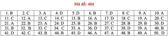 Đề và bài giải tiếng Anh kỳ thi tốt nghiệp THPT 2020 - đủ 24 mã đề - Ảnh 9.