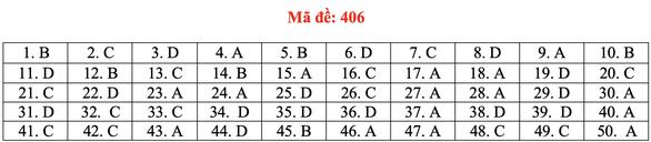 Đề và bài giải tiếng Anh kỳ thi tốt nghiệp THPT 2020 - đủ 24 mã đề - Ảnh 11.