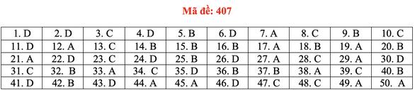 Đề và bài giải tiếng Anh kỳ thi tốt nghiệp THPT 2020 - đủ 24 mã đề - Ảnh 12.