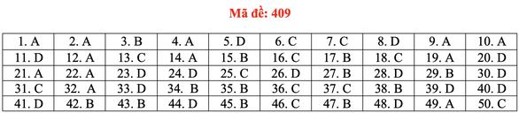Đề và bài giải tiếng Anh kỳ thi tốt nghiệp THPT 2020 - đủ 24 mã đề - Ảnh 14.
