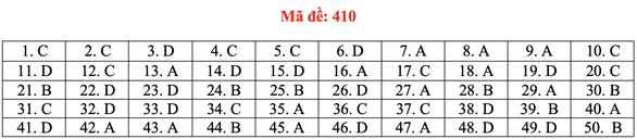 Đề và bài giải tiếng Anh kỳ thi tốt nghiệp THPT 2020 - đủ 24 mã đề - Ảnh 15.