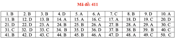 Đề và bài giải tiếng Anh kỳ thi tốt nghiệp THPT 2020 - đủ 24 mã đề - Ảnh 16.