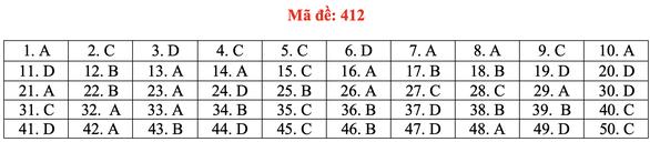 Đề và bài giải tiếng Anh kỳ thi tốt nghiệp THPT 2020 - đủ 24 mã đề - Ảnh 17.