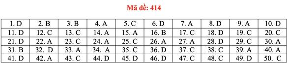 Đề và bài giải tiếng Anh kỳ thi tốt nghiệp THPT 2020 - đủ 24 mã đề - Ảnh 19.