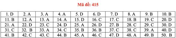 Đề và bài giải tiếng Anh kỳ thi tốt nghiệp THPT 2020 - đủ 24 mã đề - Ảnh 20.
