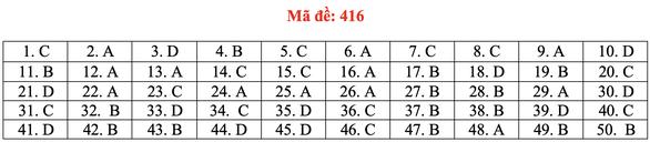 Đề và bài giải tiếng Anh kỳ thi tốt nghiệp THPT 2020 - đủ 24 mã đề - Ảnh 21.