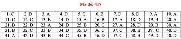 Đề và bài giải tiếng Anh kỳ thi tốt nghiệp THPT 2020 - đủ 24 mã đề - Ảnh 22.