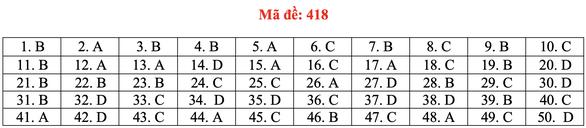 Đề và bài giải tiếng Anh kỳ thi tốt nghiệp THPT 2020 - đủ 24 mã đề - Ảnh 23.