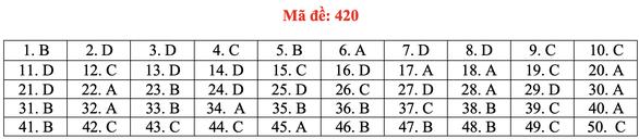 Đề và bài giải tiếng Anh kỳ thi tốt nghiệp THPT 2020 - đủ 24 mã đề - Ảnh 25.