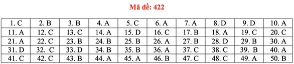 Đề và bài giải tiếng Anh kỳ thi tốt nghiệp THPT 2020 - đủ 24 mã đề - Ảnh 27.
