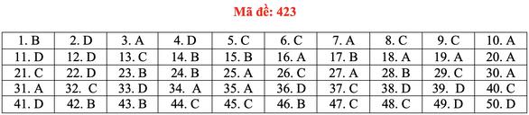 Đề và bài giải tiếng Anh kỳ thi tốt nghiệp THPT 2020 - đủ 24 mã đề - Ảnh 28.