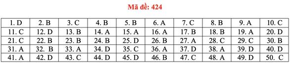 Đề và bài giải tiếng Anh kỳ thi tốt nghiệp THPT 2020 - đủ 24 mã đề - Ảnh 29.