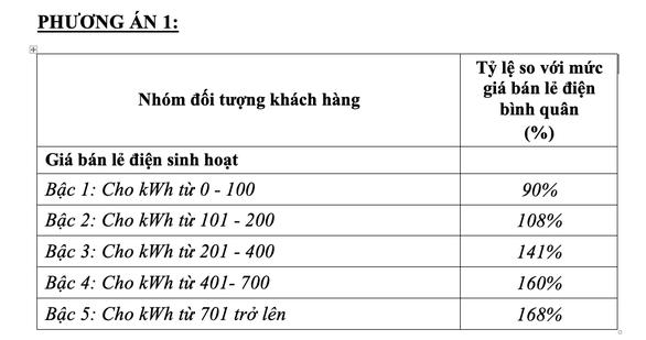 Chính thức đề xuất một giá điện, cao nhất là 2.889 đồng/kWh - Ảnh 2.