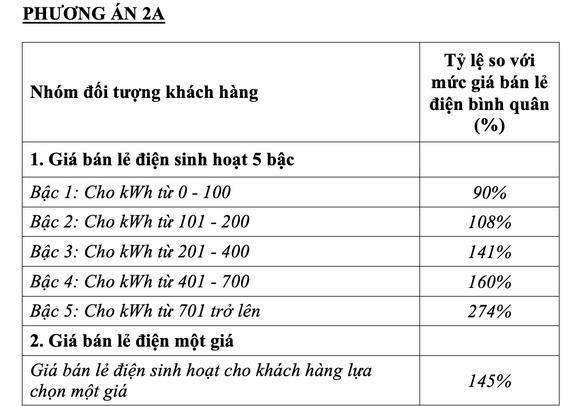 Chính thức đề xuất một giá điện, cao nhất là 2.889 đồng/kWh - Ảnh 3.