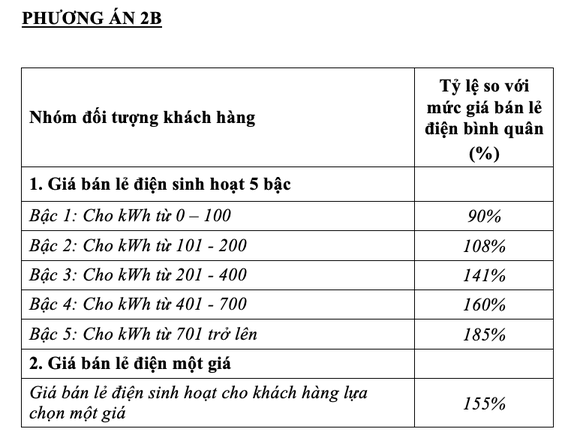 Chính thức đề xuất một giá điện, cao nhất là 2.889 đồng/kWh - Ảnh 4.