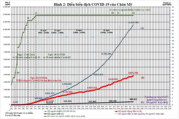 Việt Nam nên làm gì với làn sóng thứ 2 của dịch COVID-19? - Ảnh 3.