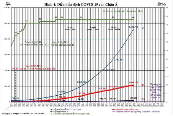 Việt Nam nên làm gì với làn sóng thứ 2 của dịch COVID-19? - Ảnh 5.