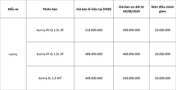 Công bố mức giá mới cho Nissan Sunny và ưu đãi tháng 8 cho các dòng xe Nissan - Ảnh 2.