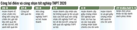Đáp án môn tiếng Nga kỳ thi tốt nghiệp THPT 2020 - Ảnh 3.