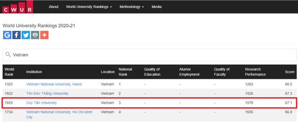 Top 4 trường đại học của Việt Nam được CWUR xếp hạng năm 2020 - Ảnh 1.