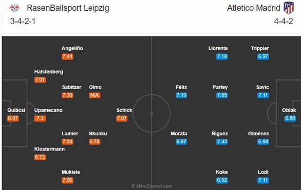 Leipzig - Atletico: Cuộc đấu khó lường - Ảnh 2.