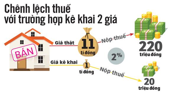 Truy thu thuế người bán nhà kê khai giá ảo - Ảnh 2.