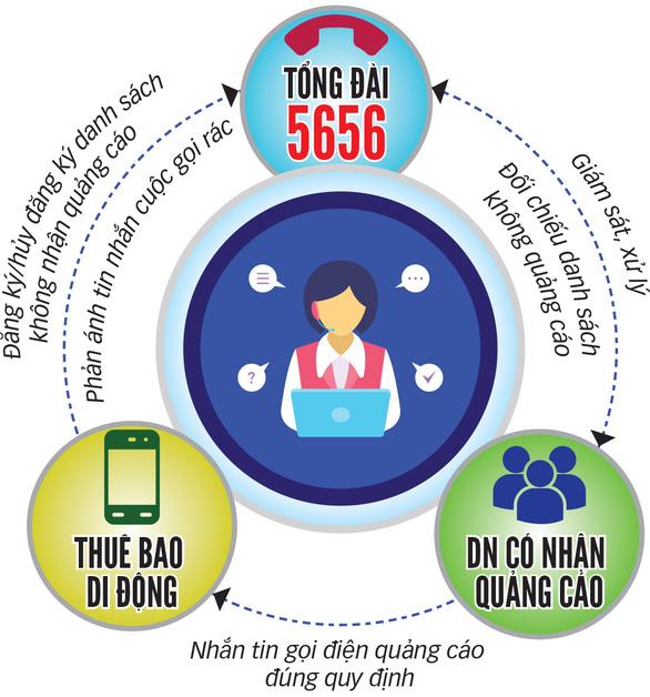 Đầu số 5656: thuốc trị tin nhắn, cuộc gọi rác - Ảnh 2.