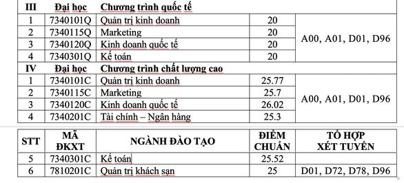 ĐH Tài chính - marketing: điểm chuẩn xét tuyển học bạ 20 - 27,5 - Ảnh 5.