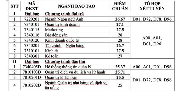 ĐH Tài chính - marketing: điểm chuẩn xét tuyển học bạ 20 - 27,5 - Ảnh 4.