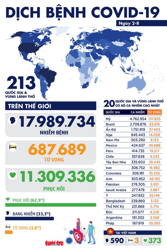Dịch COVID-19 ngày 2-8: thế giới gần 18 triệu ca, 36 thành viên trên du thuyền Na Uy nhiễm bệnh - Ảnh 1.