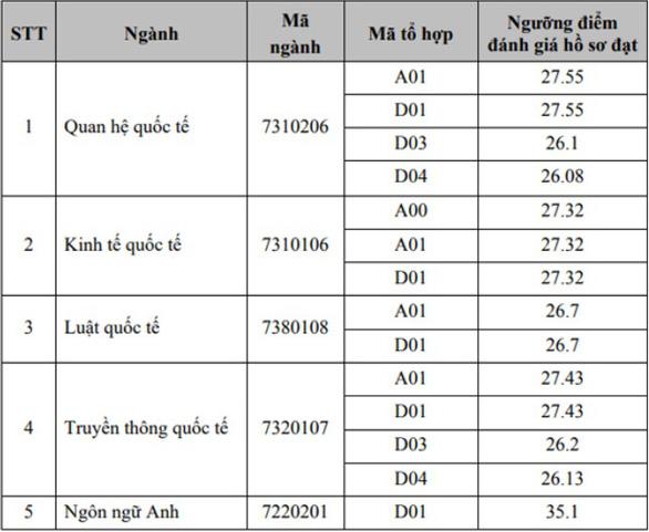 Nhiều ĐH công bố điểm xét tuyển học bạ, ngành ngoại ngữ điểm đứng đầu - Ảnh 1.