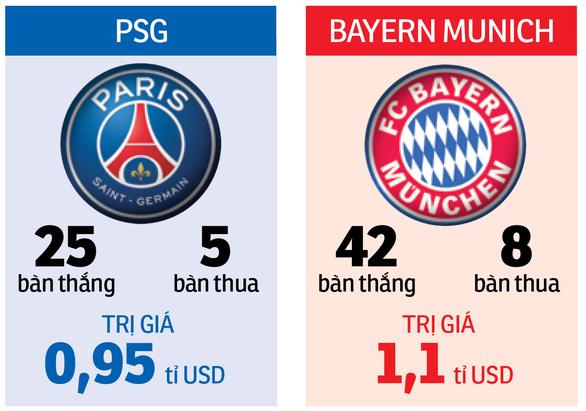 Cuộc chiến tỉ đô PSG - Bayern - Ảnh 2.