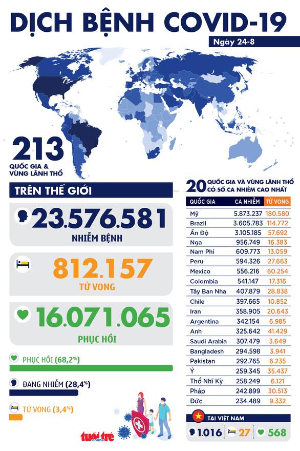 COVID-19 ngày 24-8: Thế giới 812.054 người chết, cựu thủ tướng Ukraine nhiễm bệnh - Ảnh 1.