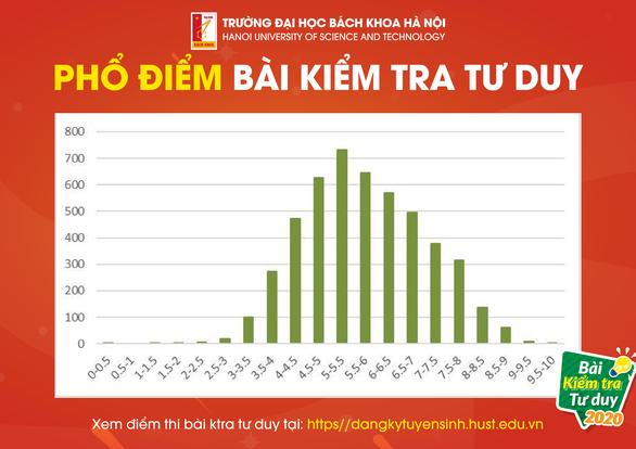 Trường ĐH Bách khoa Hà Nội kiểm tra tư duy: Chỉ 1,5% thí sinh đạt 8,5 điểm trở lên - Ảnh 2.