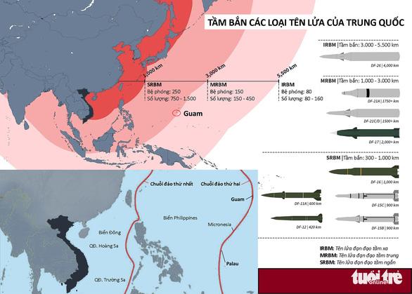 Mỹ dồn quân và tên lửa về châu Á đối phó Trung Quốc - Ảnh 2.