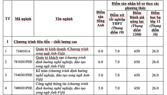 ĐH Nha Trang công bố điểm sàn 3 phương thức xét tuyển - Ảnh 2.