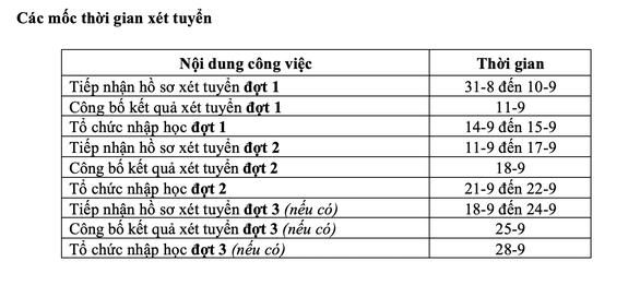 ĐH Nha Trang công bố điểm sàn 3 phương thức xét tuyển - Ảnh 5.