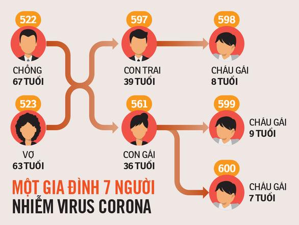 Gia đình yên ấm bỗng có 7 người nhiễm virus corona - Ảnh 2.